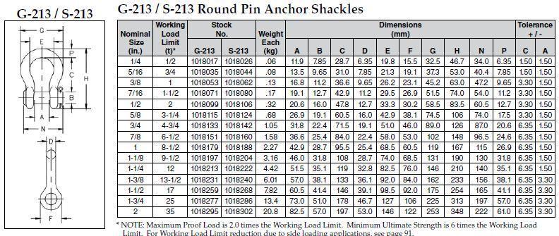 Crosby Round Pin Shackles G 213